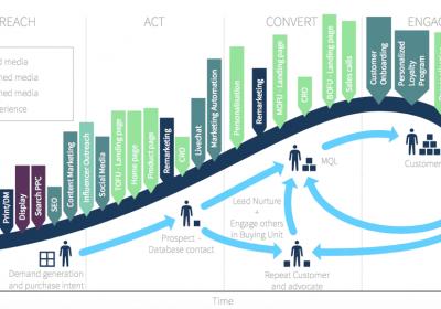 Kas yra klientų gyvenimo ciklo rinkodara?  Išmaniosios įžvalgos